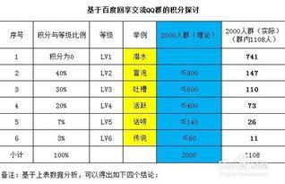 QQ群成员等级头衔怎么提升等级,积分计算