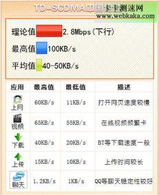 中国电信网速测试平台 中国移动网速测试平台 3大运营商3g网速测试 ...
