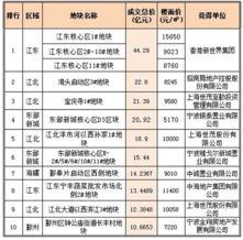 java递归无限层级树6-2014 拼去化   6月6日,新加坡丰树集团以总价10.43亿元斩获6月份最...