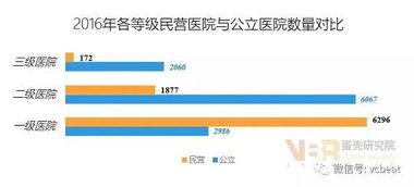 数据来源:中国卫生和计划生育统计年鉴(2017年),蛋壳研究院整理...