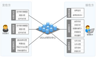 呼叫中心系统,呼叫中心系统搭建,电话营销系统 UUCall呼叫中心