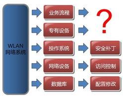 WLAN业务系统既有通用IT基础设施承载相关应用,更有其特有的专用...