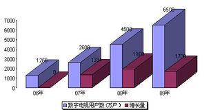 2009年中国广播电视综述与2010年广电展望