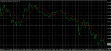 今日黄金价格走势图,黄金专家分析2012年2月27日晚间国际黄金价格...