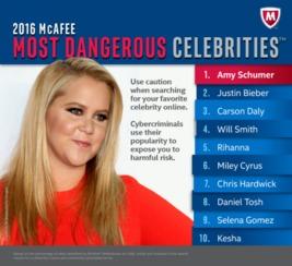 ...humer名列2016年迈克菲最危险名人榜榜首