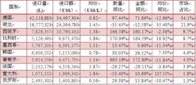 表格为2016年1-3月进口啤酒来源地情况-今年前三月进口啤酒增长快 ...