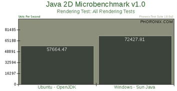... Vista Java性能大比拼