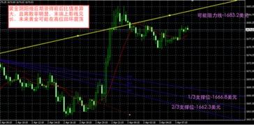 今日黄金价格走势图,黄金专家分析2012年4月3日早间国际黄金价格...