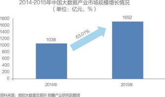 中国大数据产业发展前景与投资规划分析