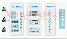 ... 杭州数字电视客服呼叫中心系统