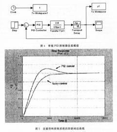 ...量排料控制系统模糊控制MATLAB仿真研究与实现