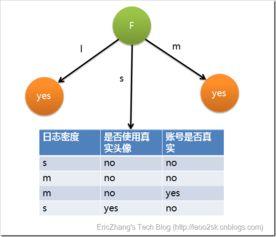 ...图的基础上,再递归使用这个方法计算子节点的分裂属性,最终就可...