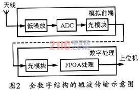 号能够被放大到ADC的有效采样电... 特别是高速高量化位数的ADC和...