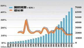...2亿元人民币(约等于1143亿美元).-中国军方虽然超过韩日,但远...