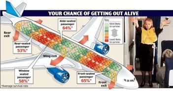 飞机座位KARMA分布图