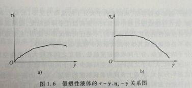 ...熔体粘度对剪切速率具有依赖性,且剪切速率的增大可导致熔体粘度...