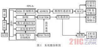 ...U FPGA的多功能正弦信号发生器的设计