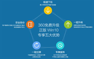 360win10升级工具下载