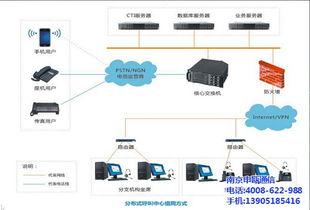 申瓯呼叫中心系统厂家应用 南京申瓯通信 太仓呼叫中心