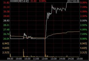 ...力水泥2月6日走势图)-四个跌停后 英联股份九成换手率上演 地天板