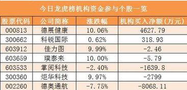 平安银行获深股通净买入3.65亿元 龙虎榜机构抢筹2股