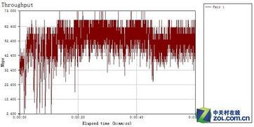 无线传输速率为49.548Mbps   测试点G:   测试曲线   无线传输速率为...