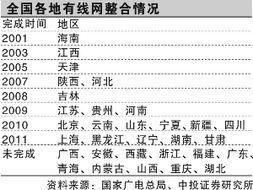 ...点推进两年后,中国广播电视网络公司(又称国网公司、中国广电)...