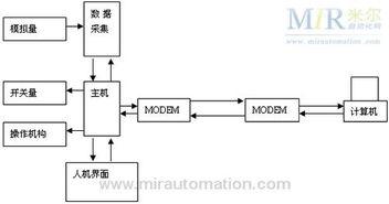 三菱PLC 触摸屏在商用制冷系统中的应用