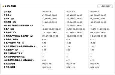 工商银行财务分析指标 基础知识