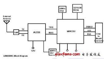 ...用电子设计资料下载 -WIFI 802.11无线上网模块