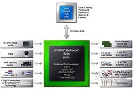 谁是Intel整合芯片霸主 MCP7A vs G45测试