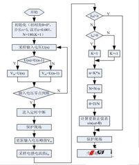...种PFC变换器输入电压前馈控制方法
