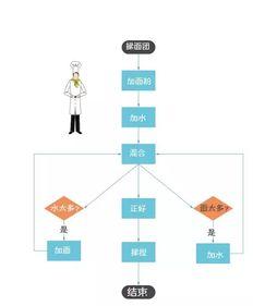 ...国外,流程图(Flow Chart)被广泛应用在工程、制造、管理、日常...