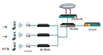 扩展能力强:WLAN网络系统支持... 本次WLAN网络建设主要考虑802....