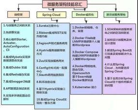 ...,腾讯都在用的Java的架构师知识体系