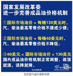 零号变革-...讯:国家发展和改革委员会消息,根据完善后的价格机制,14日0时...