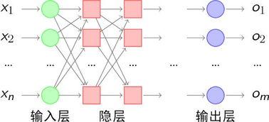 bp神经网络分类仿真-ETHINK数据挖掘在电力负荷预测中的应用