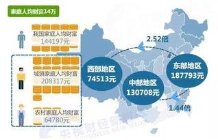 据悉,《中国家庭财富调查报告》日前发布.这份来自25个省份的268...