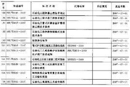 附件 139项机械 黑色冶金 石油化工行业标准编号 名称及起始实施日期...