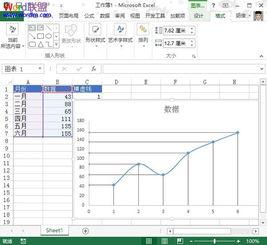 趋势走势图在Excel2013中怎么绘制 在Excel2013中趋势走势图的绘制...