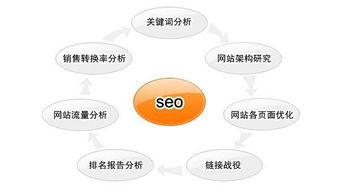 外贸SEO|外贸B2B/B2C网站如何30天提高20倍流量