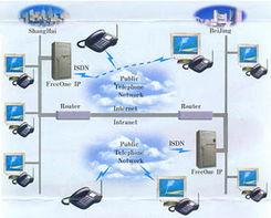 ...eOne IP交换机系统简介