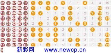 11选5投注技巧 012路舍弃一路的11选5投注技巧