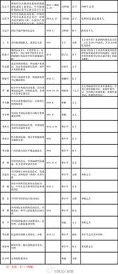 旧中国官僚资本四大家族 .