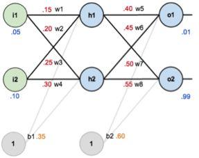 ...钟搞懂神经网络BP算法