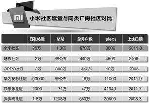 小米的营销战争 微博拉新 论坛沉淀 微信客服