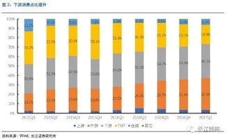 长江证券基金仓位分析报告 主板占比上升 消费聚焦龙头