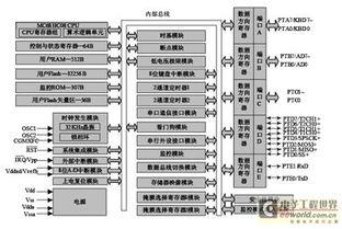 图1 MC68HC908GZ16的内部结构-一种卡车语音报警器的设计和实现