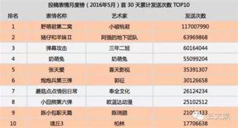 ...稿表情月度榜 2016年5月 首30天累计发送次数TOP10 排名表情名称...