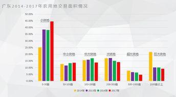...广东2014-2017年农用地交易面积情况)-土地流转市场报告 发布 流...